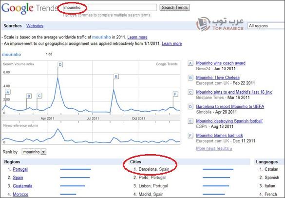 نتائج احصائيات بحث الكتالونيين عن مورينيو على جوجل